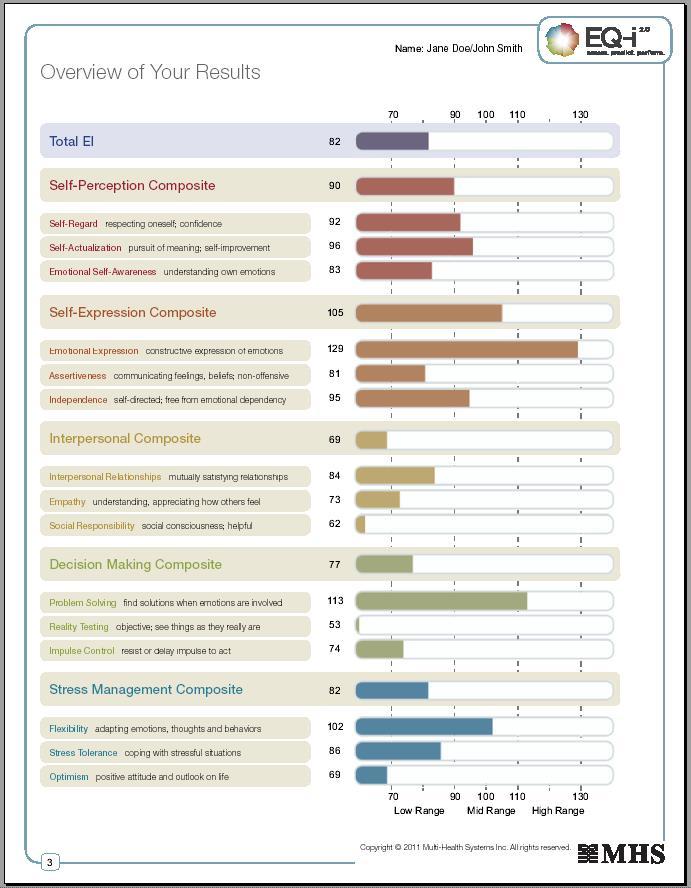 EQ-i 2.0 Assessement Results