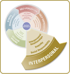 EQ-i2.0Model_CircleInterpersonal