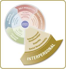 EQ-i2.0Model_CircleInterpersonal
