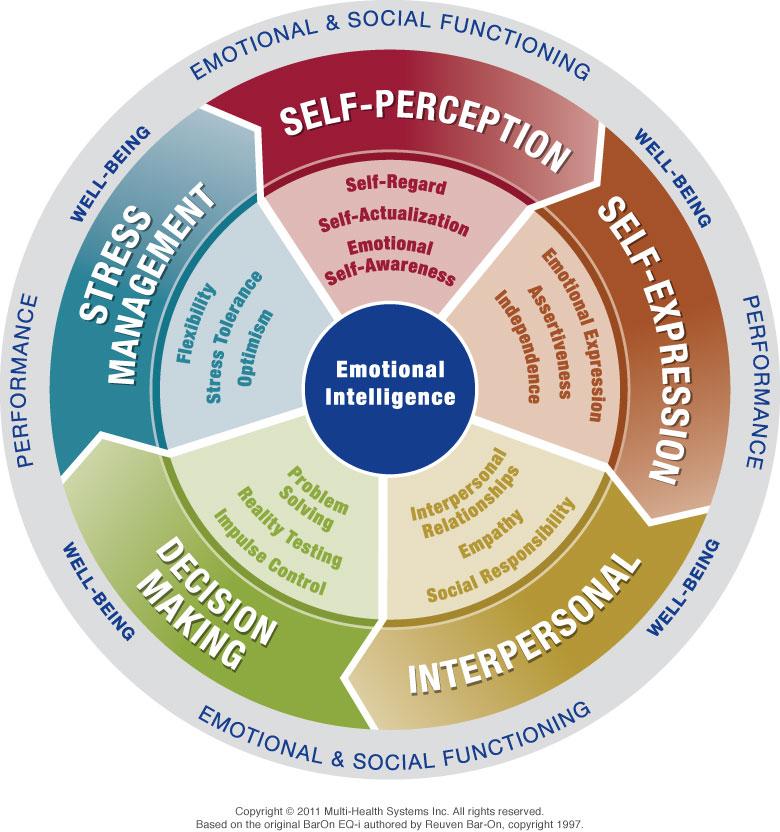 EQ-i2.0 Model Emotional Intelligence